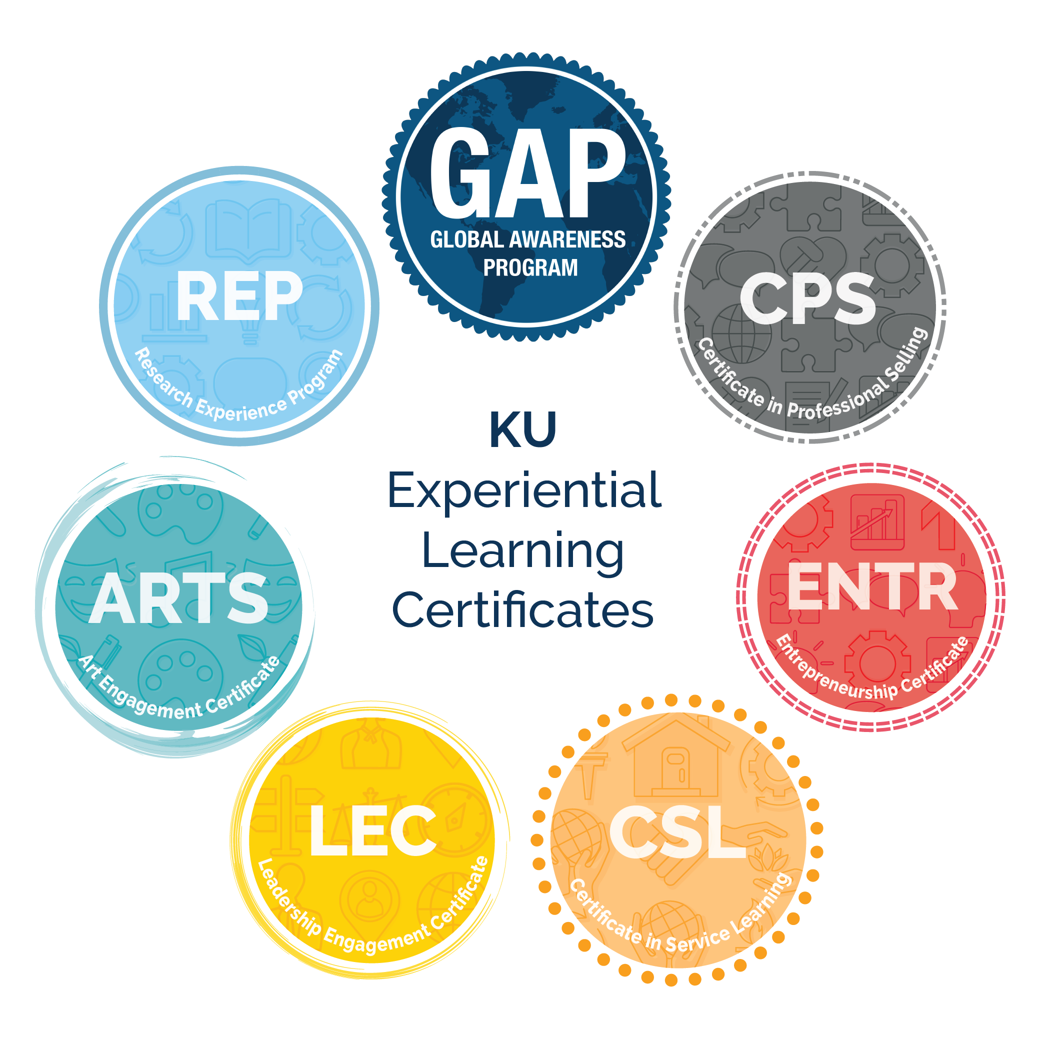 certificate program icons surrounding Experiential Learning Certificate text
