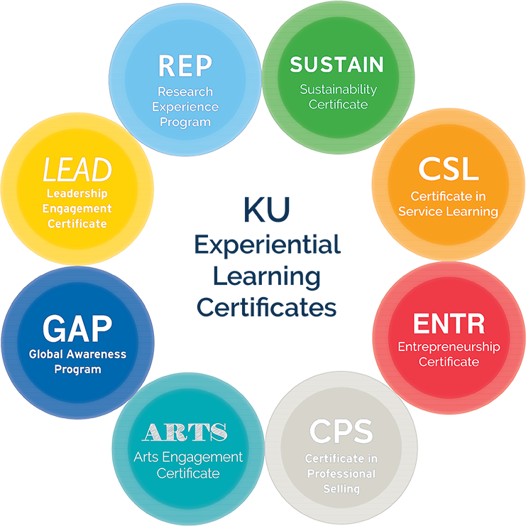 KU Experiential Learning Certificates